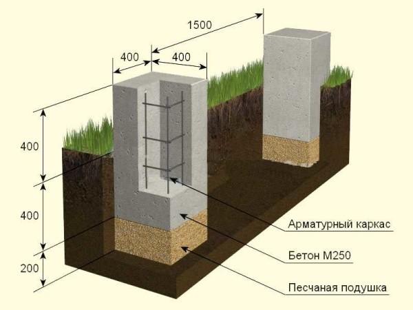 Пример устройства незаглубленного столбчатого фундамента при глубине промерзания 1,2 м