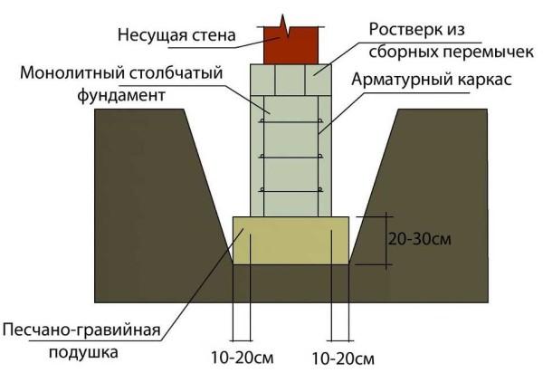 Пример песчано-гравийно подушки под монолитный столб