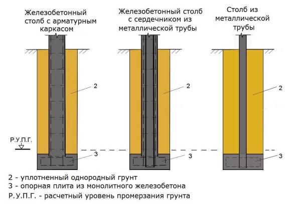 Несколько примеров монолитных столбов