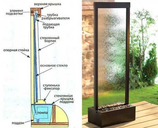 Устройство водопада по стеклу. Рама для стеклянного водопада может быть деревянной или металлической