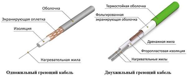 Резистивный греющие кабели
