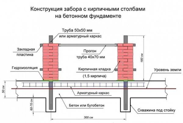 Конструкция забора с кирпичными столбами на монолитном железобетонном фундамете
