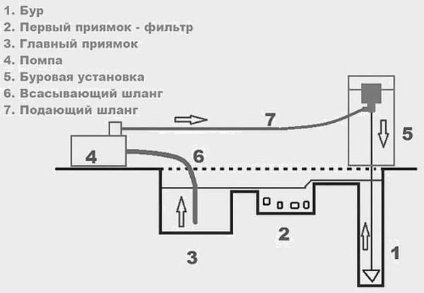 Схема организации гидробурения