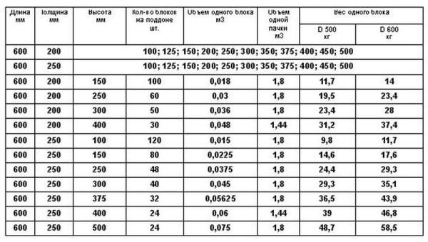 Размеры и вес блоков из арболита
