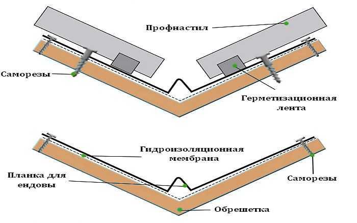 Гидроизоляции пола этапы