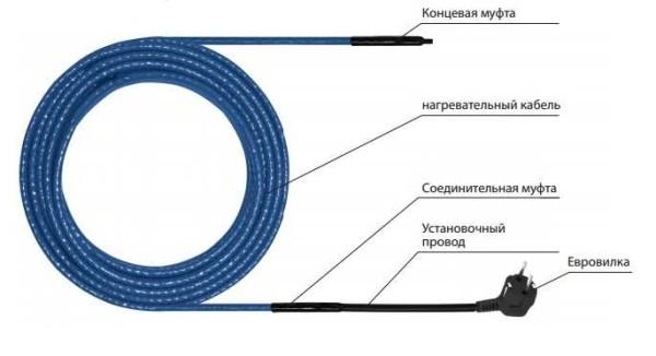 Примерно в таком виде продают нагревательные кабели для водопровода