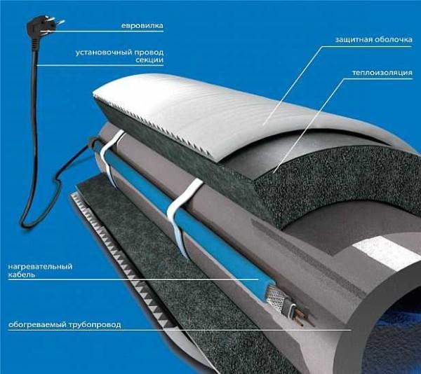 Пример утепления водопроводной трубы с нагревательным кабелем