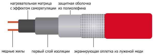 Строение саморегулирующего кабеля