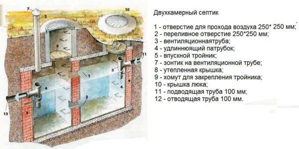 Такой септик на даче можно построить из кирпича или бетона