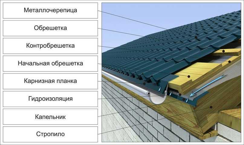 свес крыши по фронтону