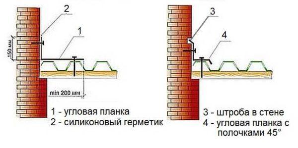 Как сделать примыкание крыши из профлиста к стене