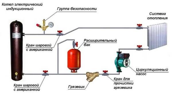 Пример закрытой системы отопления с индукционным котлом