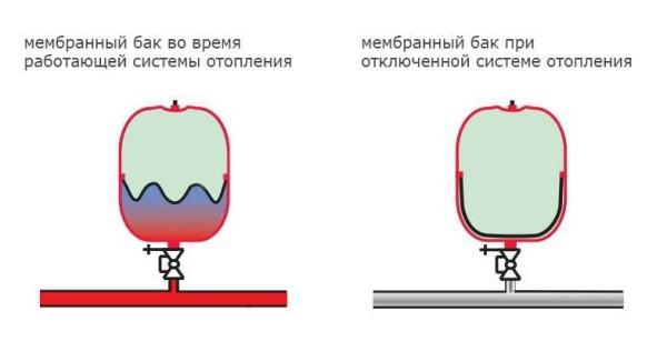 Принцип работы мембранного расширительного бачка