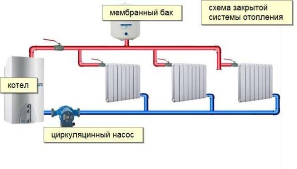 Двухтрубная система отопления закрытого типа