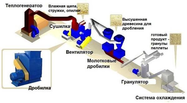 Оборудование, которое необходимо для производства пеллет из опилок или щепы