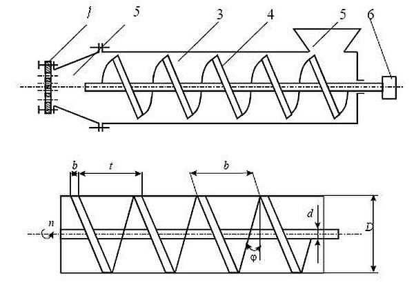 Принципиальная схема шнекового экструдера (гранулятора)