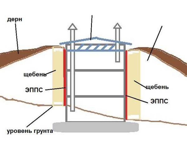 Устройство погреба из бетонных колец при высоком уровне грунтовых вод