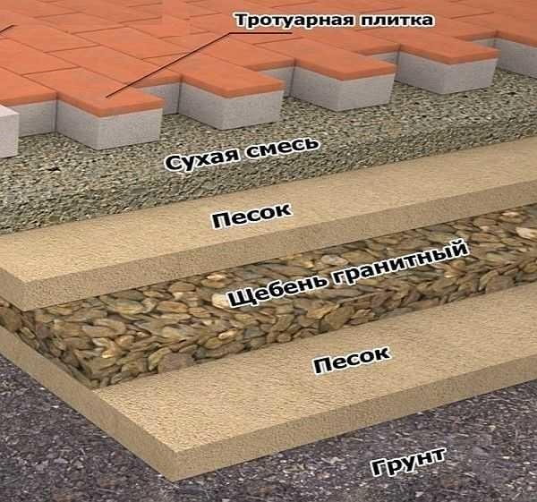Примерный пирог укладки тротуарной плитки