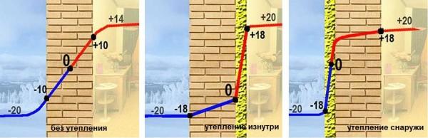 Точка росы для разных вариантов утепления стен