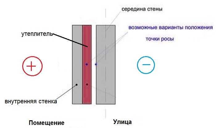 Варианты утепления стен изнутри