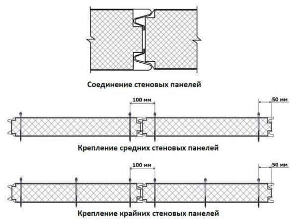 Схема монтажа сэндвич-панелей