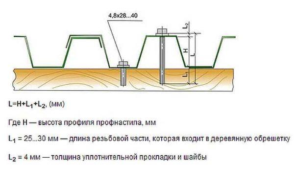 Определение длины самореза для профлитста при монтаже в волну