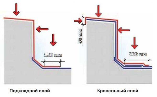 Примыкание наплавляемой кровли к вертикальным поверхностям