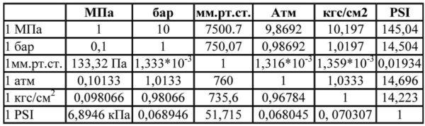 Таблица соответствия разных единиц измерения давления