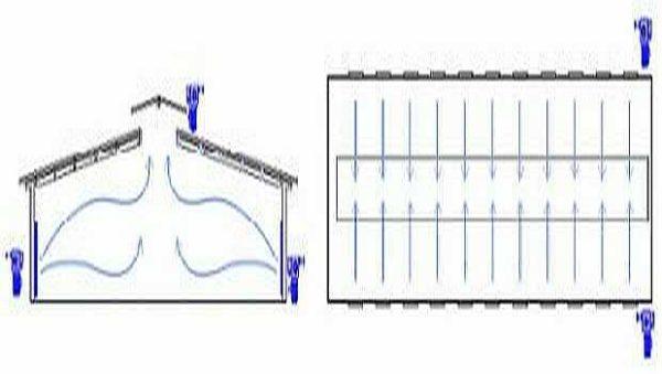 Схема работы крышной вентиляции