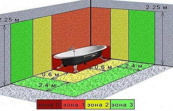 Деление ванной на зоны