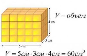 Формула расчета объема комнаты