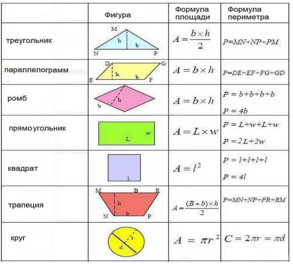 Формулы расчета площади и периметра простых геометрических фигур