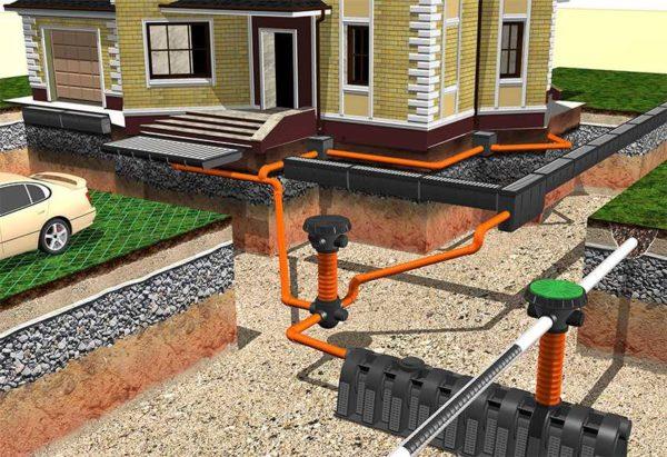 Ливневая канализация в частном доме: скрытый (подземный) тип