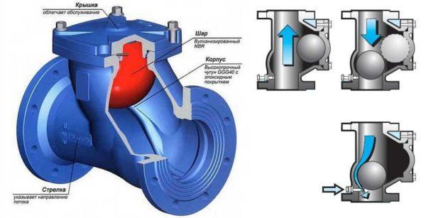 Строение шарового обратного клапана на канализацию
