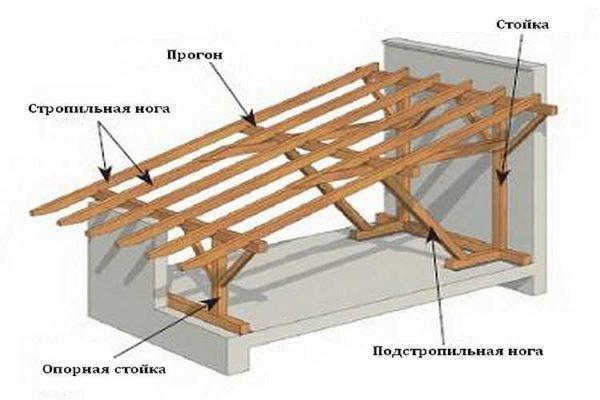 Как перенести нагрузку со стен на перекрытие