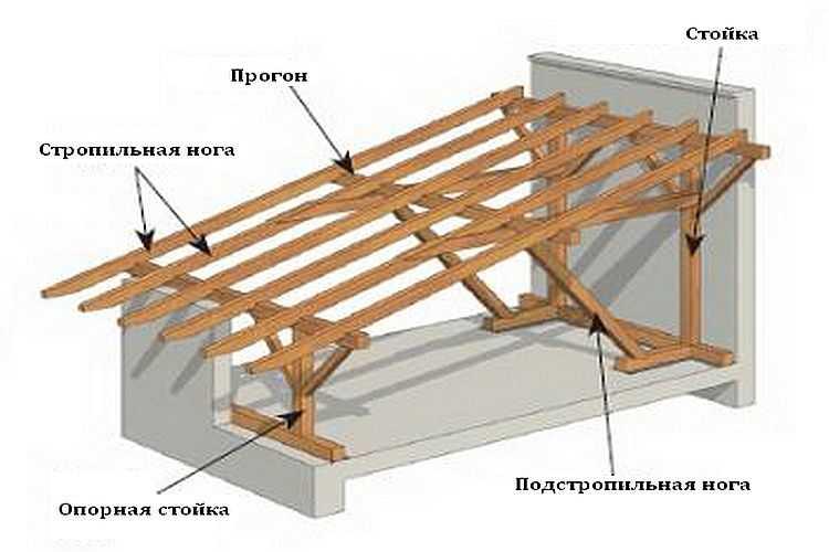 уклон односкатной крыши сарая
