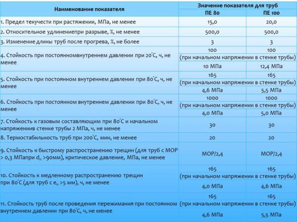 Сравнительные характеристики ПЭ 80 и ПЭ 100