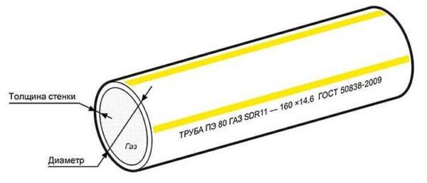 Пример маркировки ПЭ трубы