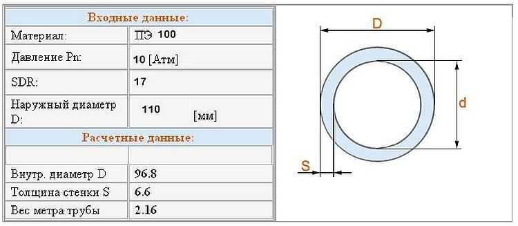 Пример технических характеристик PE трубы