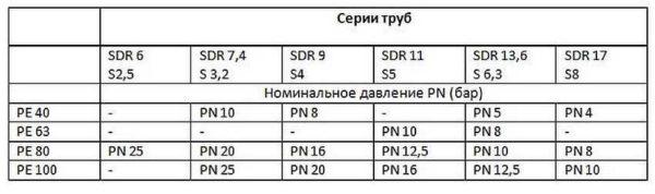 Номинальное давление ПЭ труб с разным SDR