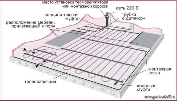 Стандартная схема устройства электрического теплого пола с греющими кабелями или матами