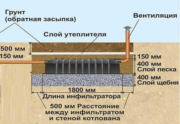 Схема установки инфильтратора для септика Танк
