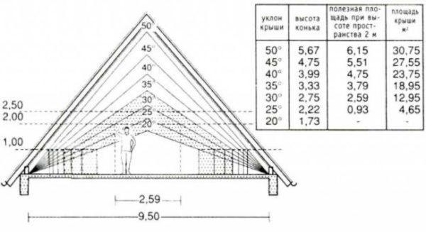Чем выше конек, тем больше полезная площадь подкровельного пространства. Но одновременно увеличивается и площадь крыши
