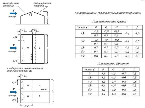 Коэффициенты для учета аэродинамической составляющей ветровой нагрузки