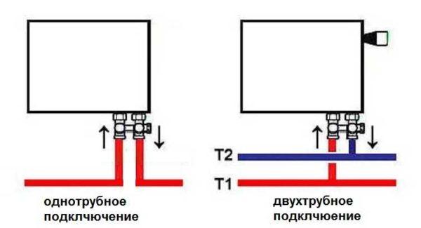 Нижнее подключение радиаторов отопления при однотрубной и двухтрубной системе отопления