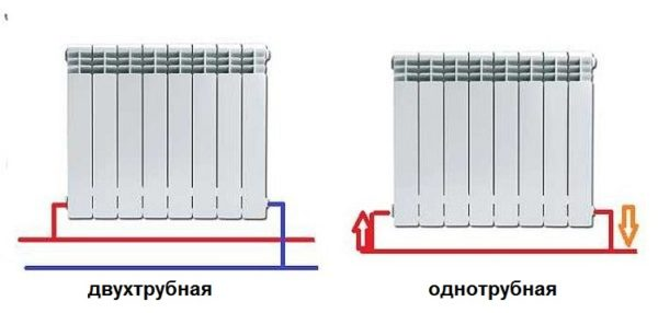 Седельное подключение радиаторов отопления