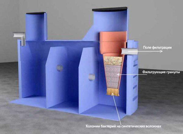 Септик Термит - традиционное решение, более толстые стенки