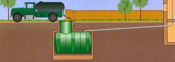 Как работает канализация для частного дома с накопительной емкостью