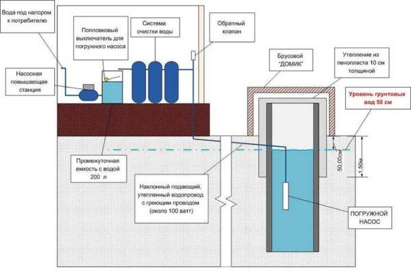 Схема водоснабжения дома из колодца с насосом и гидроаккумулятором