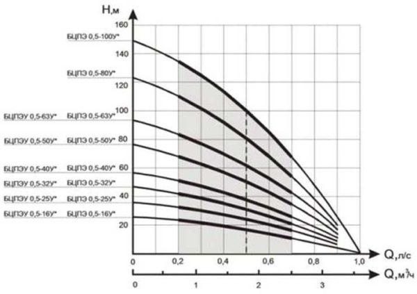 Пример графических характеристик насосов
